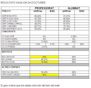 resultats vaga
